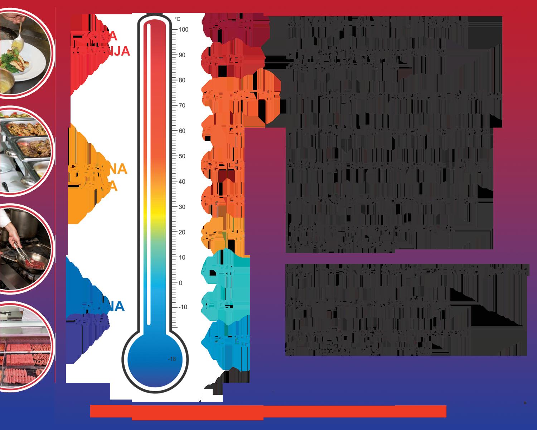 Bezbedna temperatura hrane