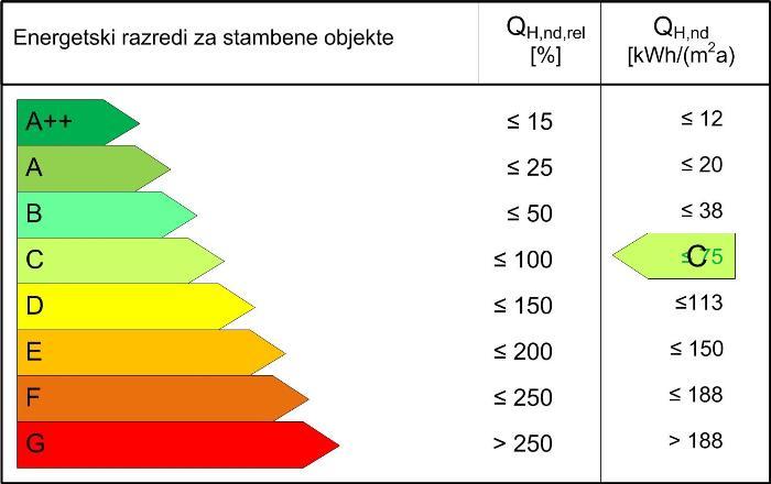 ENERGETSKI PASOŠ GRADJEVINSKIH OBJEKATA